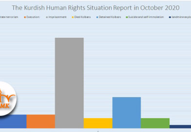 The Kurdish Human Rights Situation Report in October 2020