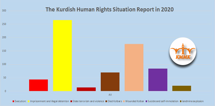 The Kurdish Human Rights Situation Report in 2020