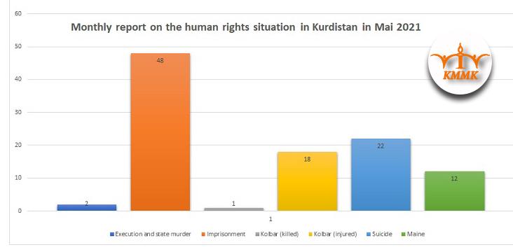 Monatsbericht zur Menschenrechts-Situation in Kurdistan im Mai 2021