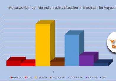 Monatsbericht zur Menschenrechts-Situation in Kurdistan im August 2021