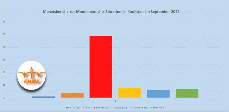 Monatsbericht zur Menschenrechts-Situation in Kurdistan im September 2021