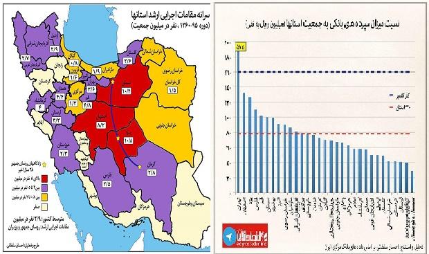 Persian provinces are the richest and non Persian provinces are the poorest.