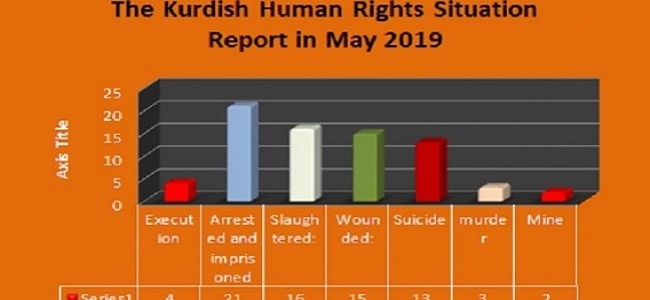 The Kurdish Human Rights Situation Report in May 2019