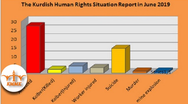The Kurdish Human Rights Situation Report in June 2019