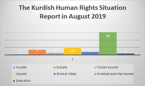 The Kurdish Human Rights Situation Report in August 2019