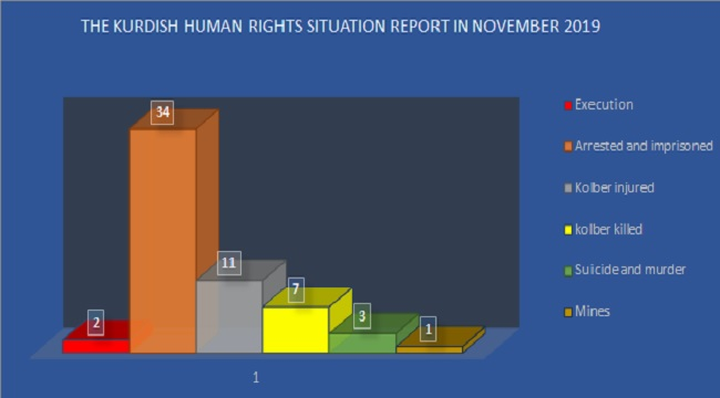 The Kurdish Human Rights Situation Report in November 2019