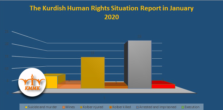 The Kurdish Human Rights Situation Report in January 2020