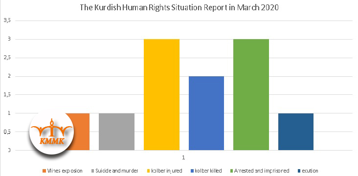 The Kurdish Human Rights Situation Report in March 2020