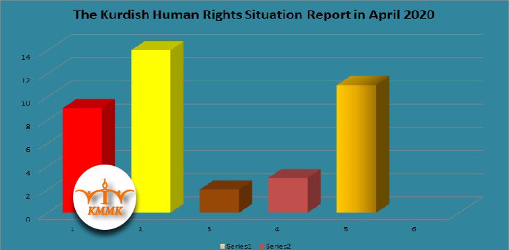 The Kurdish Human Rights Situation Report in April 2020