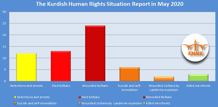 The Kurdish Human Rights Situation Report in May 2020