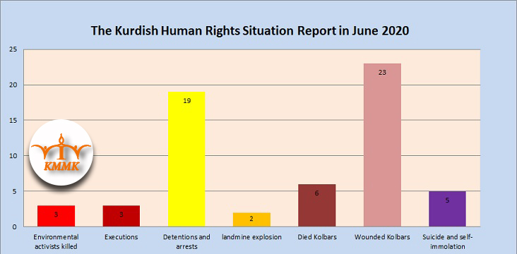 The Kurdish Human Rights Situation Report in June 2020