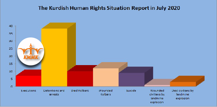 The Kurdish Human Rights Situation Report in July 2020