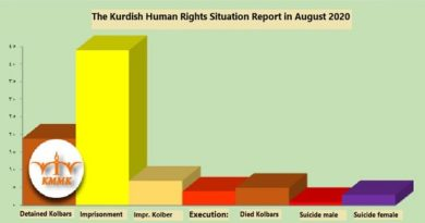 The Kurdish Human Rights Situation Report in August 2020
