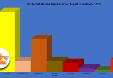 The Kurdish Human Rights Situation Report in September 2020