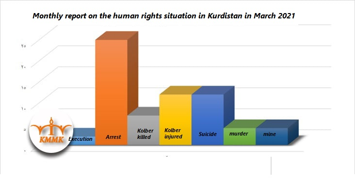 Monthly report on the human rights situation in Kurdistan in March 2021