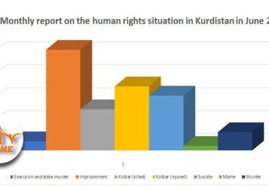 Monthly report on the human rights situation in Kurdistan in June 2021