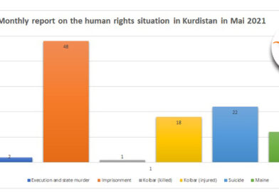 Monthly report on the human rights situation in Kurdistan in Mai 2021