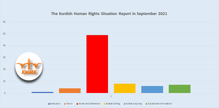 The Kurdish Human Rights Situation Report in September 2021