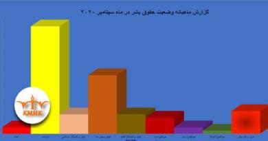 گزارش ماهیانه وضعیت حقوق بشر در ماە سپتامبر ۲۰۲۰
