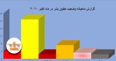 گزارش ماهیانه وضعیت حقوق بشر در ماە اکتبر ۲۰۲۰