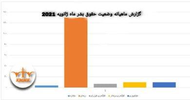 گزارش ماهیانه وضعیت حقوق بشر در ماه ژانویە ۲۰۲۱