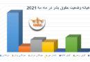 ڕاپۆرتی پێشێلکاریە ماف مرۆڤیەکانی مانگی مەی ٢٠٢١ رۆژهەڵاتی کوردستان